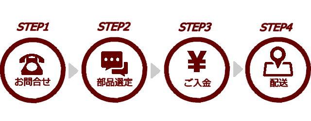 部品購入のステップ
